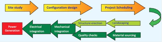 Exellent Solar Power Plant Diagram And Maintain O M On Design
